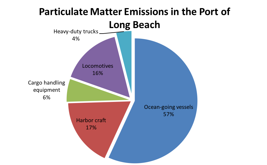 Particulate Matter Emissions in the Port of Long Beach