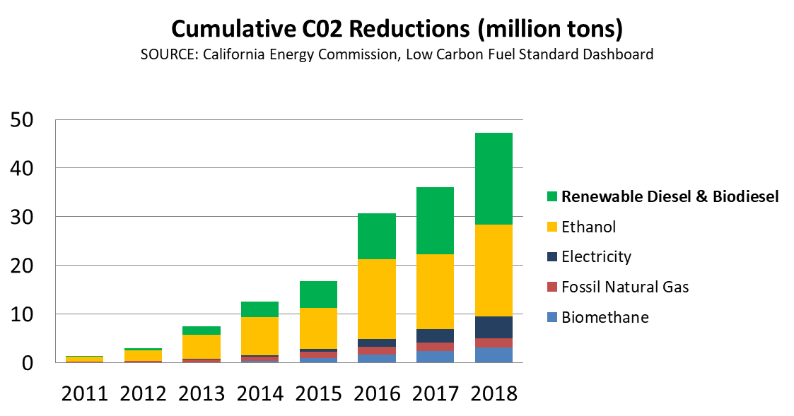 CO2 Reductions Alt Fuel