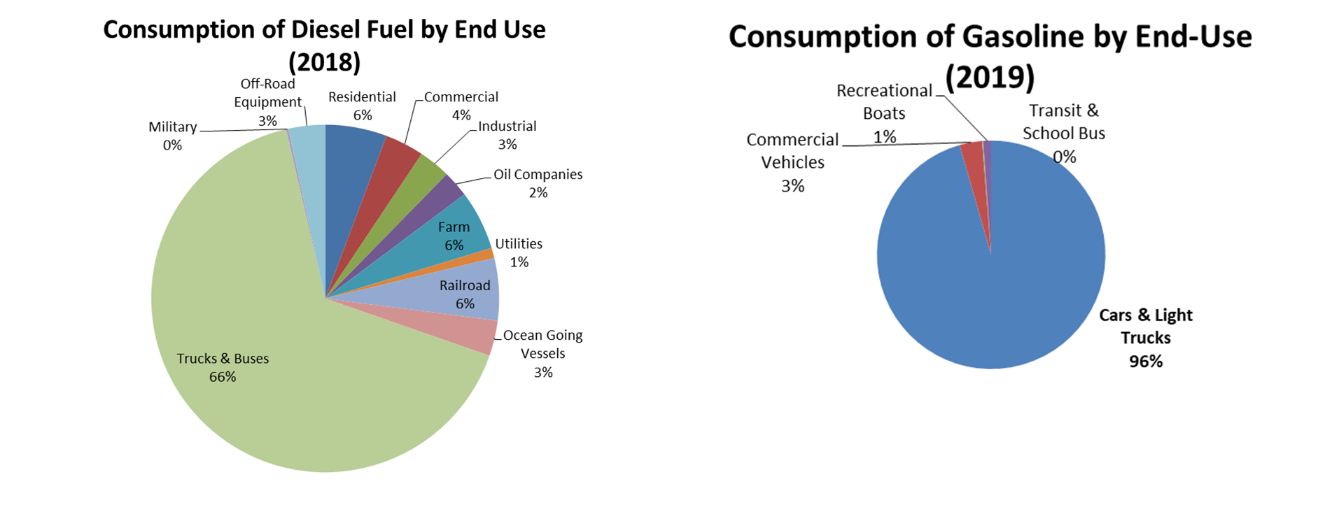 U.S. Energy Information Administration Fuel Consumption