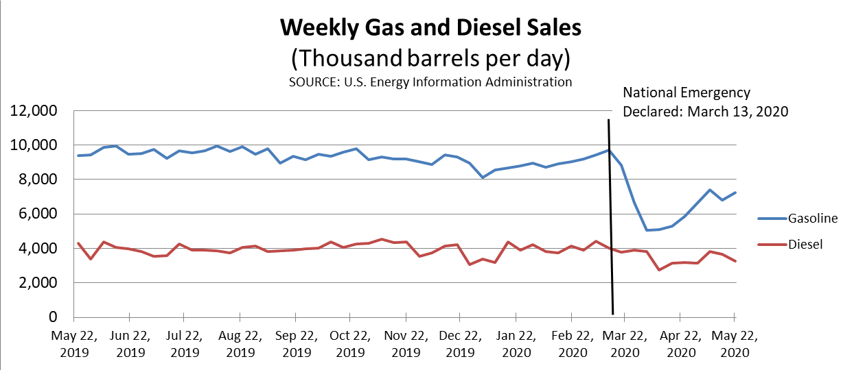 Weekly Gas & Diesel May 20, 2020