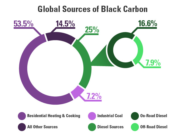 Global Sources of Black Carbon