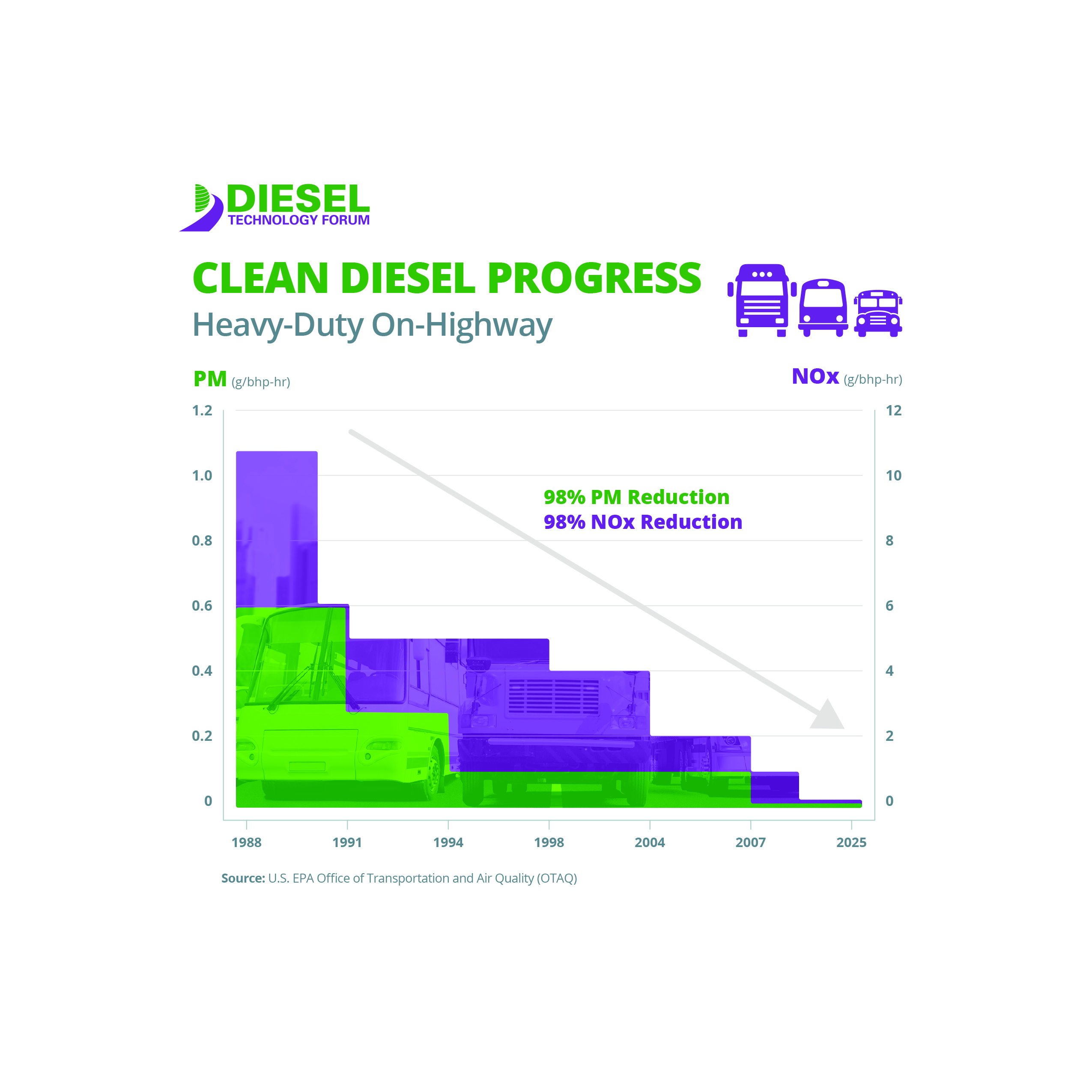 Clean Diesel Progress - Heavy Duty On-Highway (Trucks, Transits & School Buses)