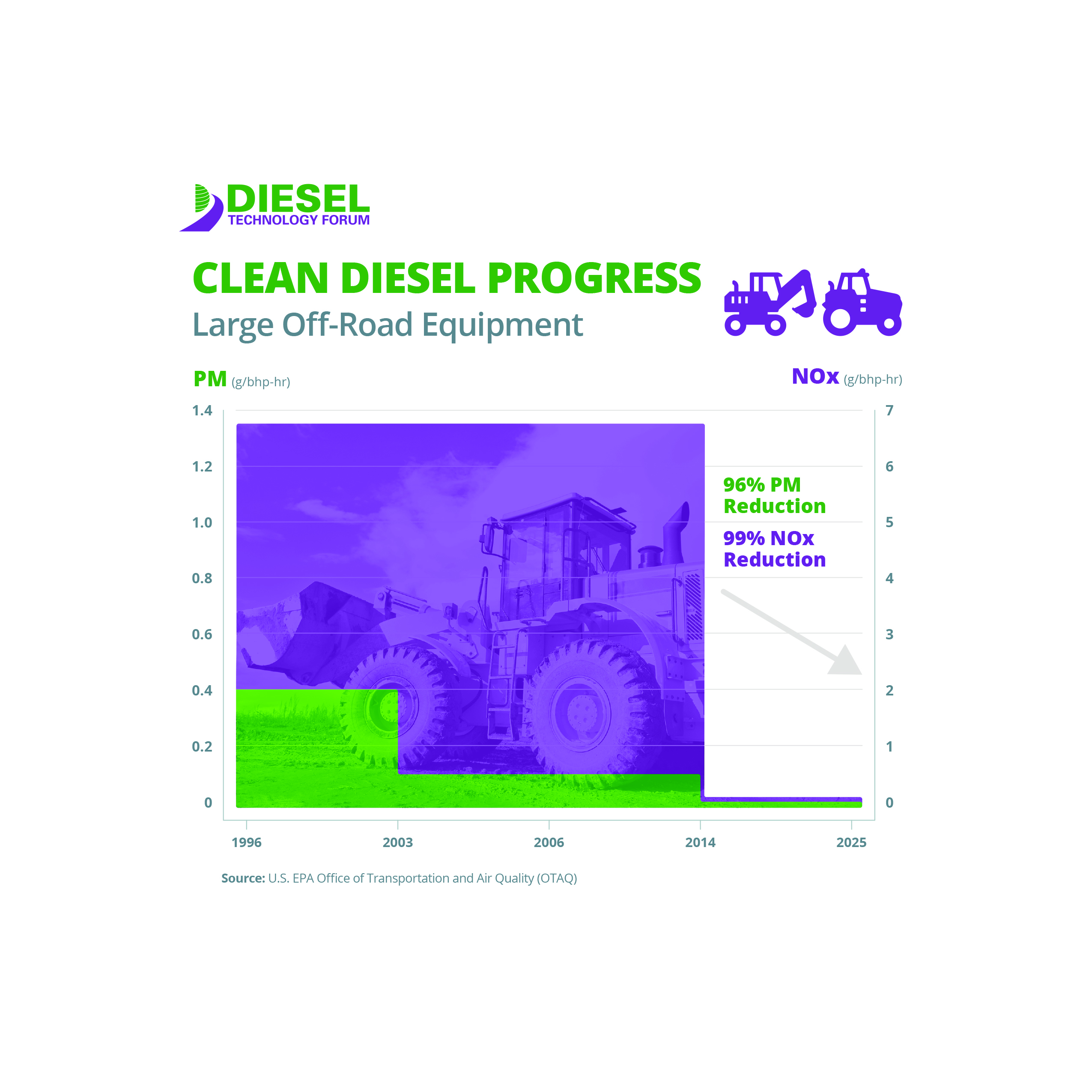Clean Diesel Progress - Large Off-Road Equipment