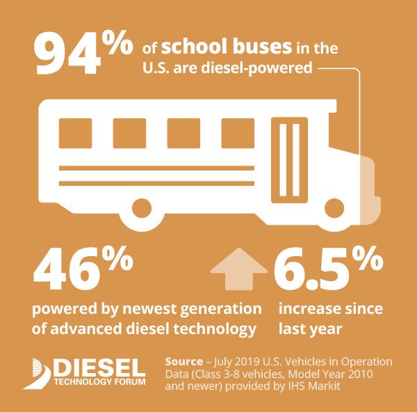 School Bus Infographic