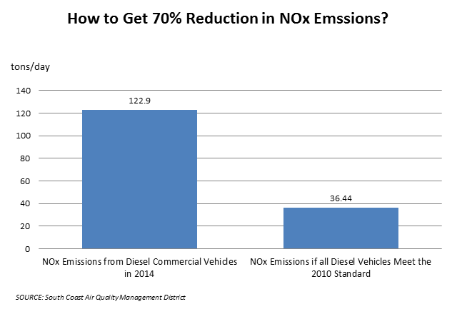 How to Get 70% Reduction in NOx Emssions