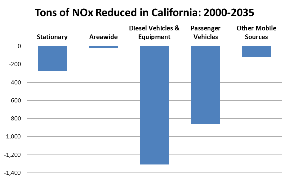 Tons of NOx Reduced in California: 2000-2035