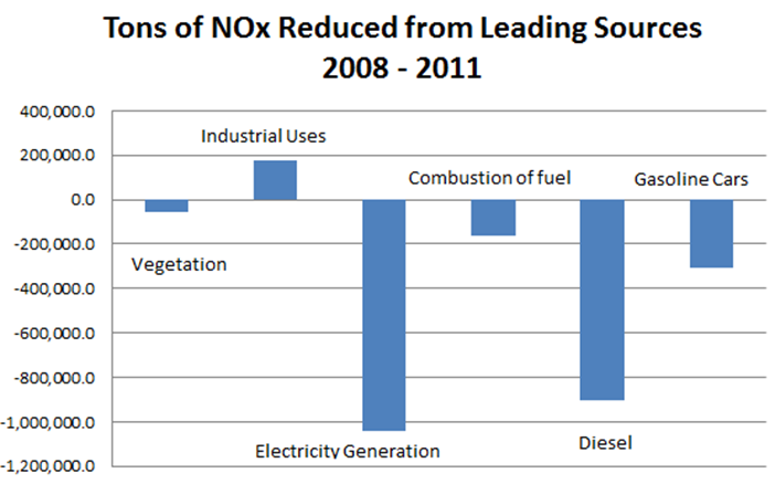 Tons of NOx Reduced from Leading Sources 2008 - 2011